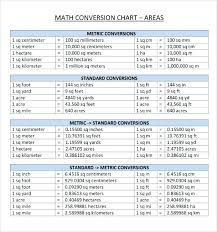 6th Grade Math Conversion Chart Bedowntowndaytona Com