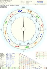 Republican Party Birth Chart