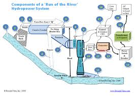 hydroelectric generator diagram. Rwanda: Chinese Govt To Support Energy Development Hydroelectric Generator Diagram A
