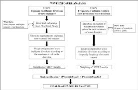 Wave Exposure Methodological Flow Chart For Coastal