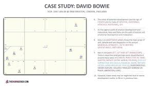 Vedic Astrology Case Study Basic Chart Reading Template Applied To David Bowies Birth Chart