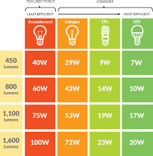 Led Lumens Brightness Chart Cfls Vs Halogen Vs Fluorescent Vs Incandescent Vs Led