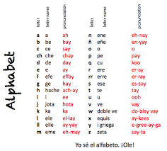 Although some similarities are present there are also many differences between these two phonetic alphabets. Spanish Class Spanish Alphabet Chart Spanish Alphabet Spanish Alphabet Activities