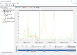 System 44 Self Monitoring Chart Use Performance Counters In Net To Measure Memory Cpu And
