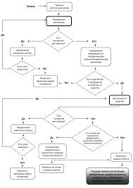 Как правильно подготовить заявку на изобретение Блок схема исполнения государственной функции по организации приема заявок на изобретение и их рассмотрения
