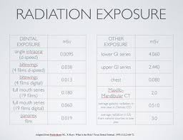 Radiation Exposure Chart Dental Dental Health Oral Health