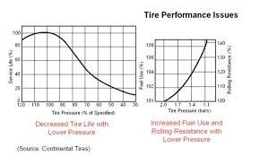 Continental Tire Pressure Chart Tips To Improve Gas Mileage Nonda