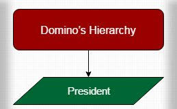 Dominos Structure Hierarchy Archives Hierarchy Structure