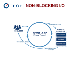 node js non blocking i o programming weblog  node js non blocking i o