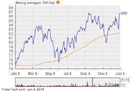 Russell 3000 Index Fund Chart Noteworthy Etf Inflows Iwv Jnj Pfe Goog