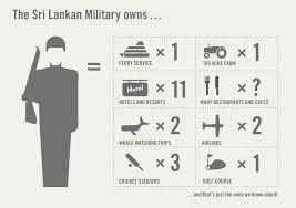 thinkagain sri lanka campaign for peace and justice sri infographic fig3 b 1 300x212