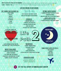 Numerology Chart 2 Your Numerology Chart Life Path 2 The Harmonizer Life
