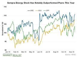 Sempra Energy Has Outperformed Peers Market Realist