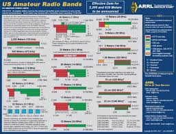 Updated Frequency Bands Chart From The Arrl The Swling Post