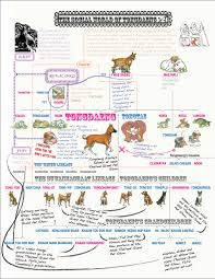 Dog Intelligence Chart Start Gathering All Your Extended