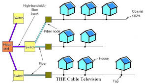 communication networks cable wikibooks open books for an open world inoc jpg