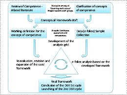 literature review methodology research preliminary research steps   literature reviews subject research guides libguides