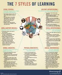 Learning Methods Learning Styles Thinking Styles And