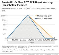 Earned Income Credit 2018 Chart Puerto Rico On Verge Of Implementing An Eitc Center On