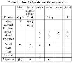German Consonant Chart A Consonant Chart Comparing Spanish And German Sounds By