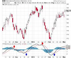 Stock Charts With Indicators Stock Trading Analysis Excel Best Forex Signal Indicator