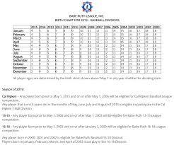 Player Age Chart Heartwell Baseball Inc