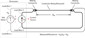 4 wire testing resistance measurement to in 1mΩ article the ohmmeter then appears to have four wires coming from it the image at the right shows these terminals on a typical dmm because we now use four lead