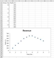 Add Linear Line To Excel Chart Pchem Teaching Lab Excel 10