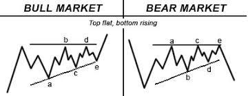 Bullish Chart Patterns Analyzing Bullish Stock Investment