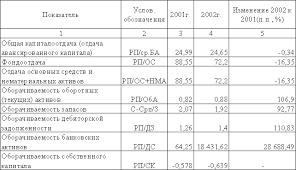 Таблица основные характеристики крупных оптовых предприятий в  Диплом анализ финансово хозяйственной деятельности предприятия как внутренний механизм финансовой стабилизации