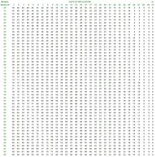 A Multiplication Chart To 1000 568_appendix C