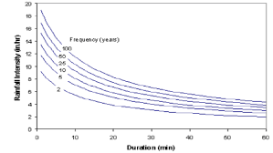 5 Intensity Duration Frequency Idf Curves For Lubbock