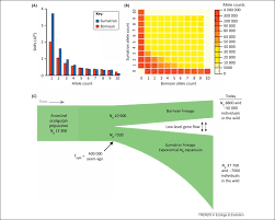 genome sequencing and potion genomics in non model organisms