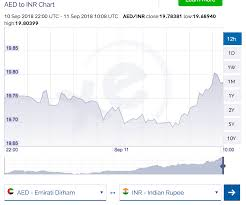 Inr To Aed Chart Rupee Hits Fresh Low Of 19 80 Against Dirham News