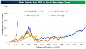 Wall Street Journal Bitcoin Reporter Ethereum Bitcoin Chart