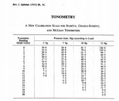 Schiotz Tonometer Reading Chart What Is Indentation Tonometry History Of Tonometry And