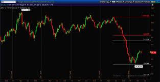 Crude Oil Update Why Fibonacci Price Targets Matter