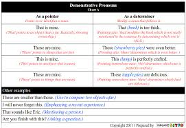 Pronoun Chart With Pictures Demonstrative Pronoun Chart A Zabdiel Feliz Lebrun Flickr