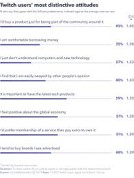 Watch And Learn The Meteoric Rise Of Twitch Globalwebindex