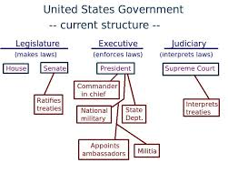 three branches us government writework english the task of making foreign policy in the united states according to the