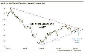 Walmarts Stock Price Wmt Nears Crossroads Into 2017