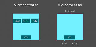 A Guide For Selecting The Right Microcontroller For Your Iot