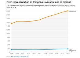 Australia Essay Sight Magazine Essay As Indigenous Incarceration Rates In