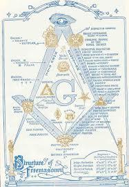 The Hierarchy Of Secret Socieite