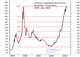 Gold Value Chart Gold Silver Price Charts At The Close Of November 2012