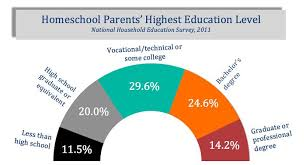 argument homeschooling org statistics of the education of homeschooling parents