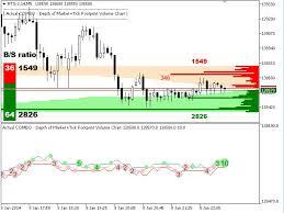Forex Depth Chart Indicador Volumen Forex