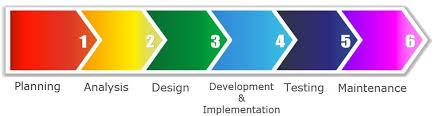 Process Steps 6 Stages Of Software Development Process