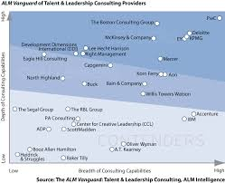 Booz Allen Hamilton Org Chart Pwc Named A Leader In Talent And Leadership Consulting