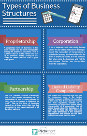 Business Ownership Types Business Structures For Startups Founders Guide